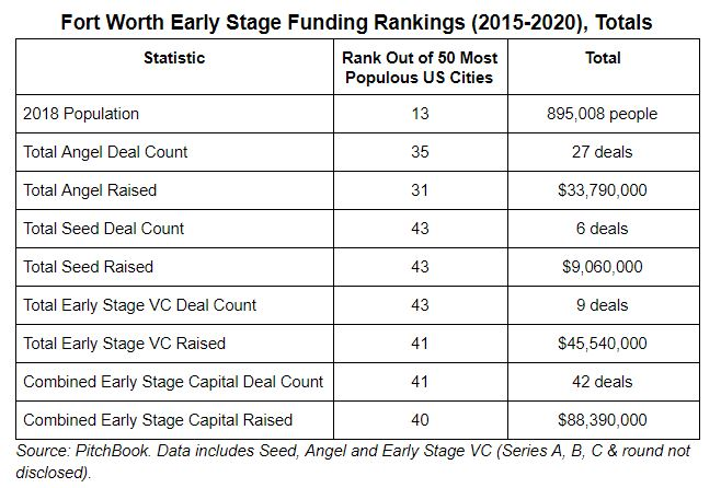 FW Early Stage Funding Totals