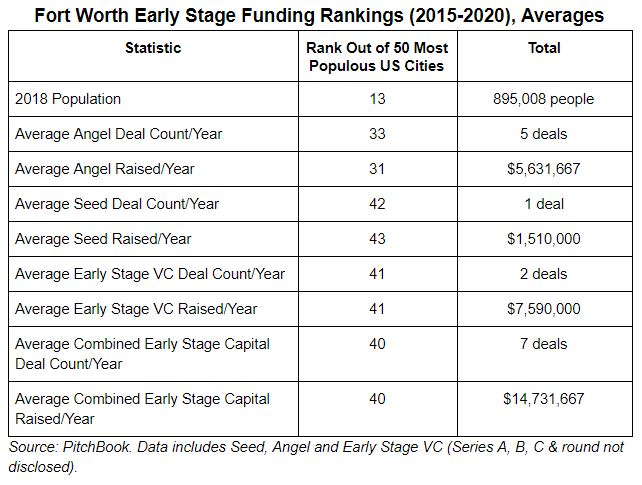 FW Early Stage Funding, Averages