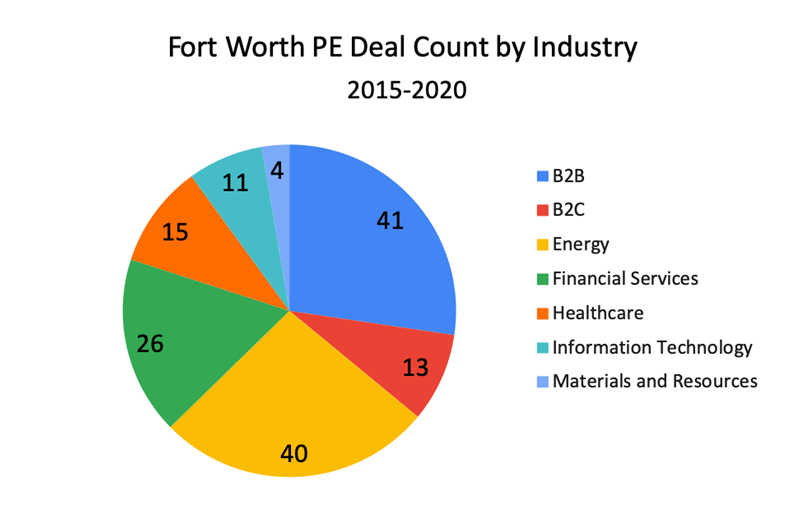Fort Worth PE Deal Count by Industry 2015-2020